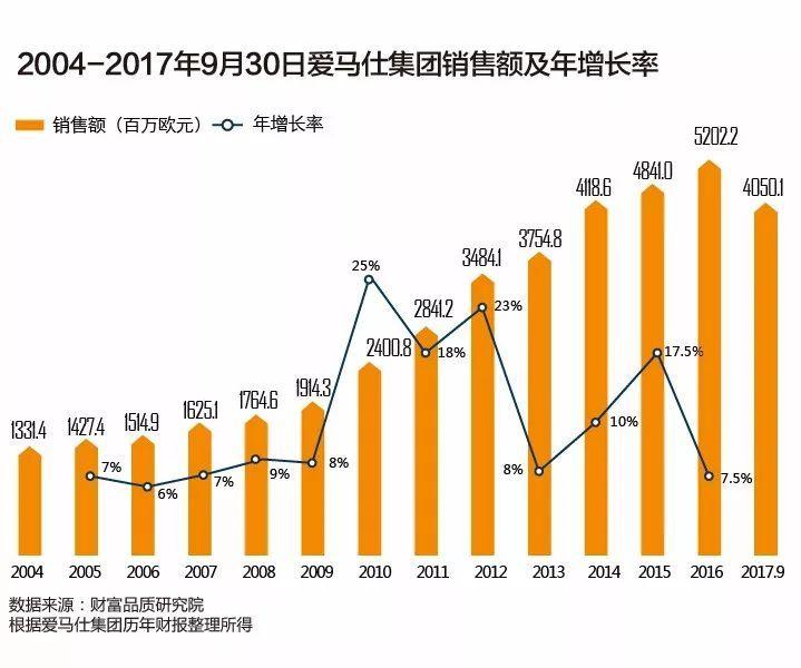 中国市场爱以销售额论英雄,但爱马仕并不接受这个判断(图7)