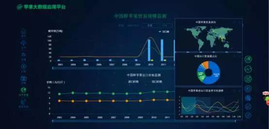【智能案例】苹果大数据平台助力产业升级