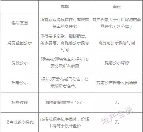 △成都在南京购房摇号政策上全面升级-关于摇号买房 资深案场经理告...图片 29224 458x425