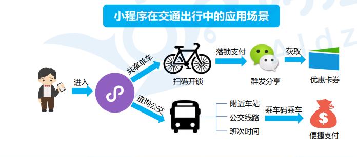 阿拉丁:《2017年中国小程序行业生态白皮书》(全文)