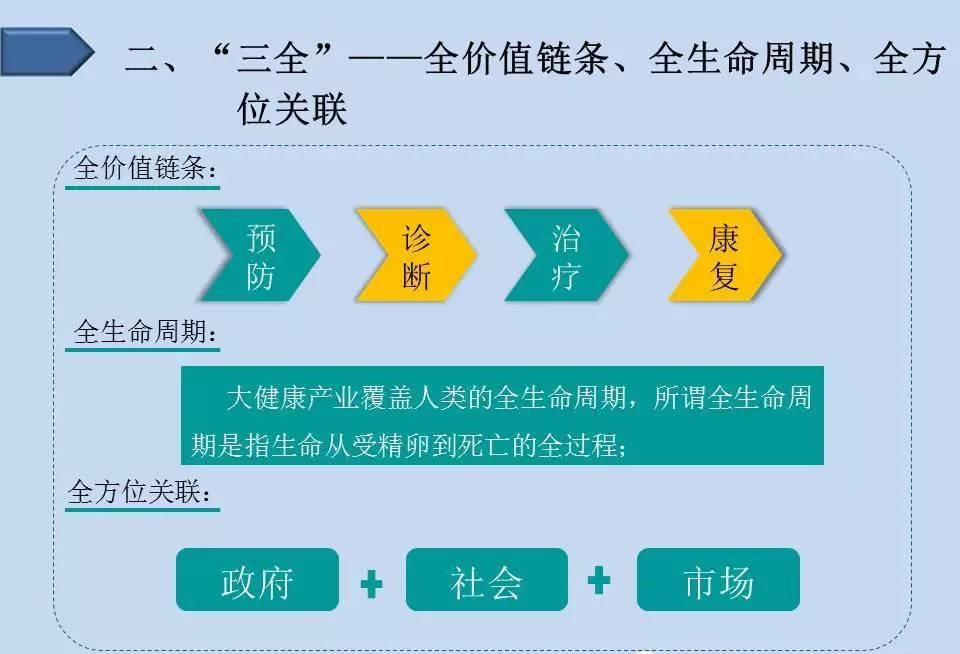 大健康产业是具有巨大市场潜力的新兴产业,是中国国民经济的一个重要支柱型主导永续增长产业。但是您了解中国大健康产业发展的现状吗?了解制约中国大健康产业发展的障碍点都有哪些吗?投资机会又有哪些?我们专注于大健康领域研究,并赋予大健康产业科学的定义及产业界,下面就用一张图带你了解中国大健康产业基本情况: