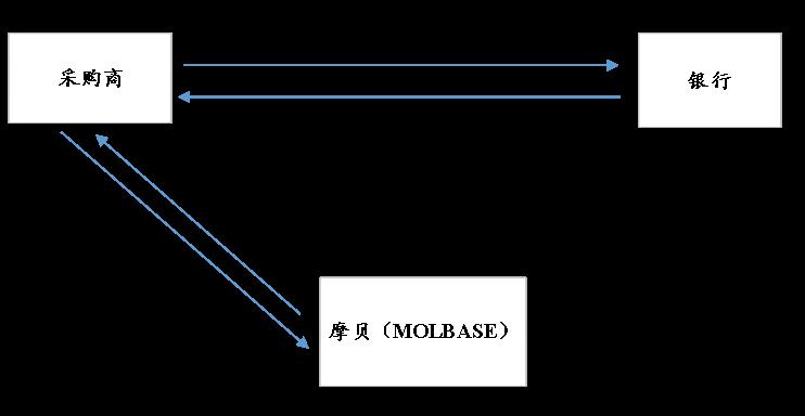 【B2B案例】摩贝:专注化学品在线供应链金融