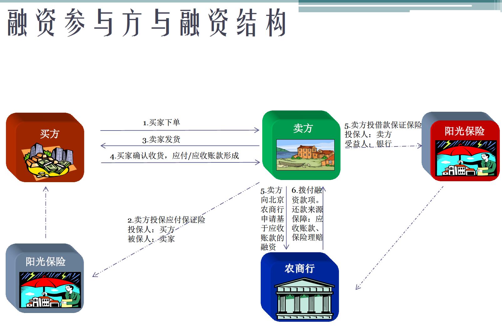 【B2B案例】五阿哥:打造钢铁电商奇特供应链金融风控体系 电子商