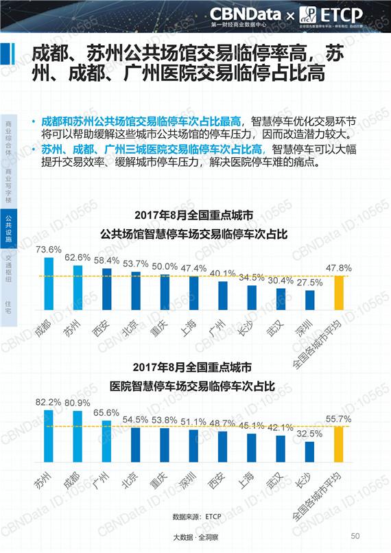 CBNData:《2017中国智慧停车行业大数据报告》(PPT)