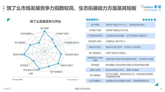 易观:《外卖市场寡头化 探索多元化盈利方式》(全文)