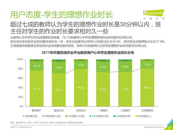 艾瑞咨询:《2017年中国中小学在线作业用户洞察报告》(PPT)