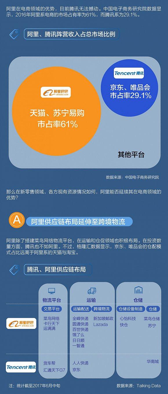 【信息图】腾讯、阿里新零售势力版图