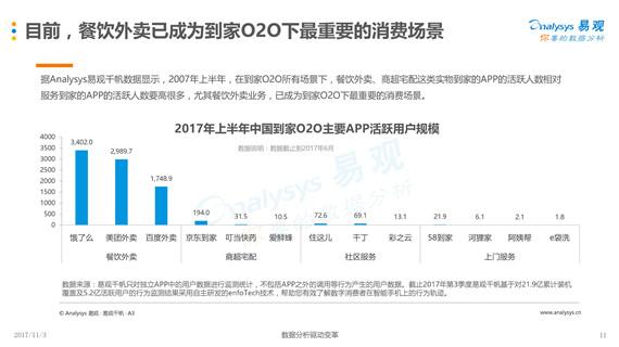 易观:《2017互联网餐饮外卖用户专题分析报告》(PPT