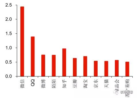 分析:2017年中国社交电商行业发展趋势