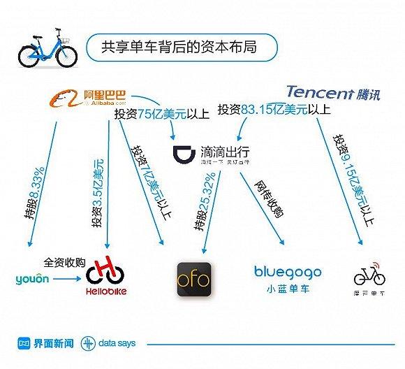 【信息图】小蓝单车背后的资本布局
