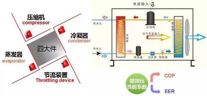 空气能热泵工作原理图解
