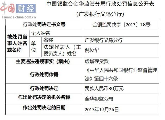 广发银行义乌分行因虚增存贷款被罚30万