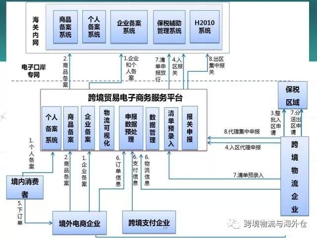 消费者权益--浅析:徐州跨境电商区域中心城市的规划发展