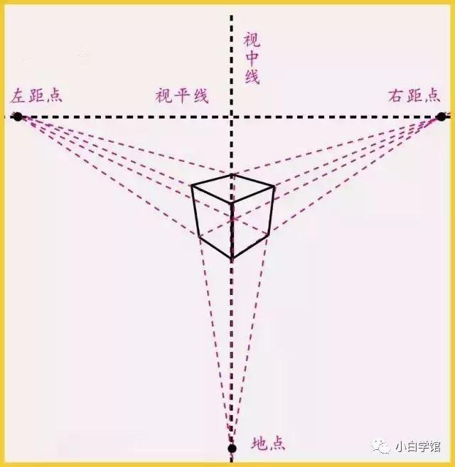 素描基础,最详细的立方体透视变化及画法讲解