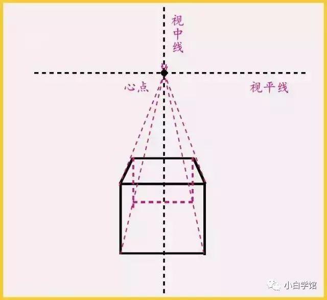 ▼  两点透视:也称成角透视,是指画面中所表现的物体有