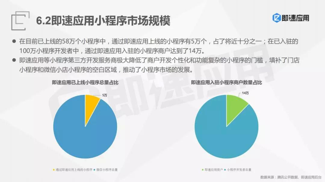 西安小程序市场规模