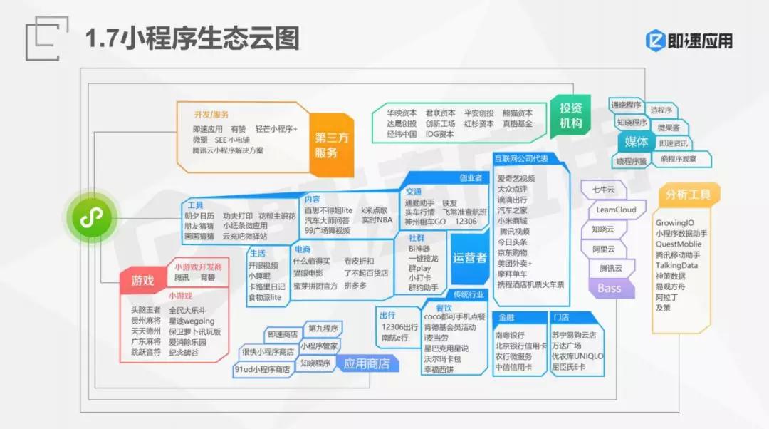 西安小程序生态云图