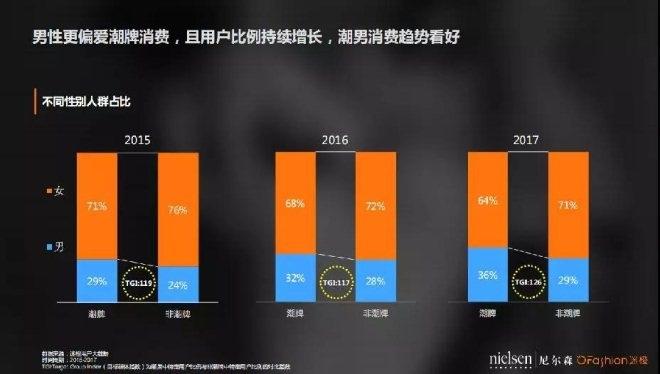 潮牌数据分析报告:中国90后爱的潮牌有何共性?