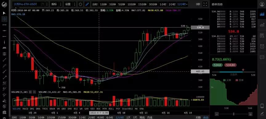 加特林读币  优质币≠上涨——4月19日币市点评