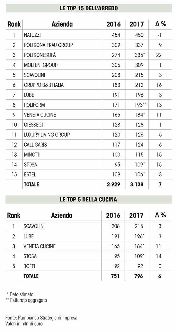 2017年意大利家具行业15强最新排行,高端奢华细分市场成行业增长主要推手