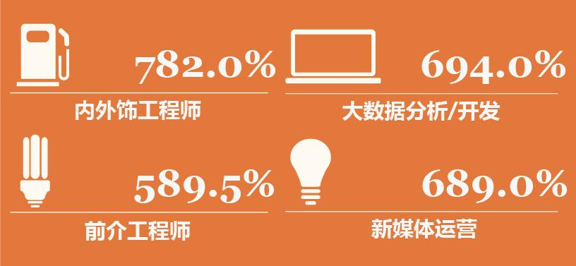 新技术+成熟资历,新型最高需求增加782%