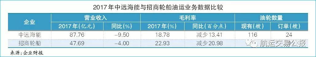 公报析年报|油运市场:黎明之前_中国船舶网_www.chinaship.cn