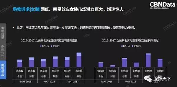 2018服装行业年度消费者趋势洞察报告发布(图20)