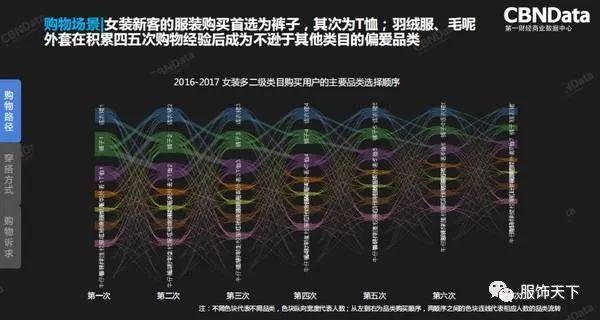 2018服装行业年度消费者趋势洞察报告发布(图6)