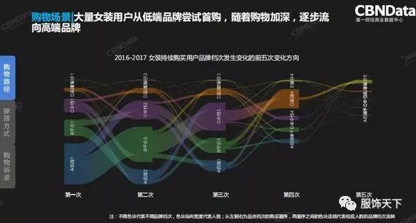 2018服装行业年度消费者趋势洞察报告发布(图5)