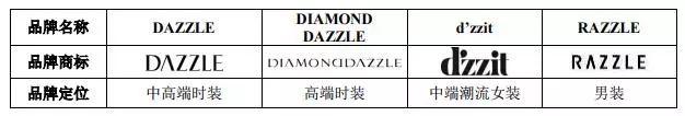 """""""婆媳纠纷""""暂停 女装DAZZLE母公司地素时尚重启IPO(图1)"""