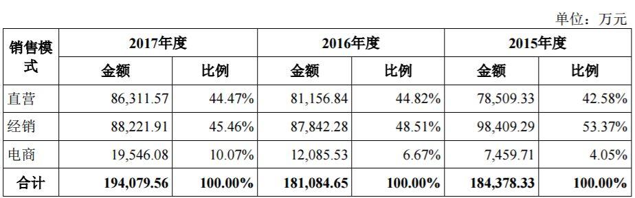 """""""婆媳纠纷""""暂停 女装DAZZLE母公司地素时尚重启IPO(图4)"""