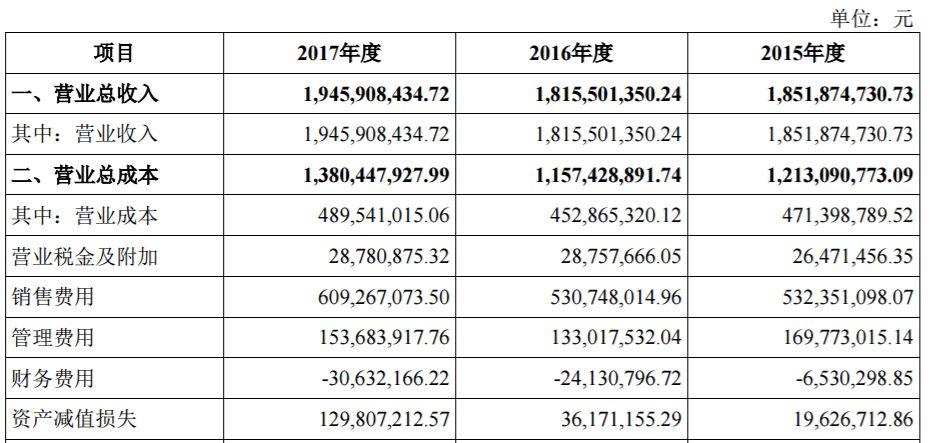 """""""婆媳纠纷""""暂停 女装DAZZLE母公司地素时尚重启IPO(图2)"""