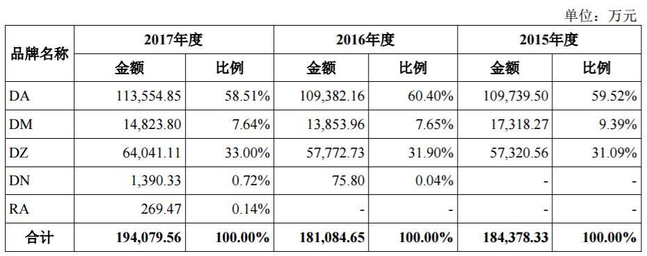 """""""婆媳纠纷""""暂停 女装DAZZLE母公司地素时尚重启IPO(图3)"""
