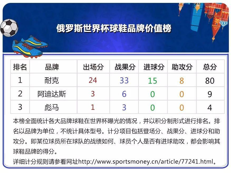 世界杯品牌价值排行榜:耐克首日居球鞋榜首