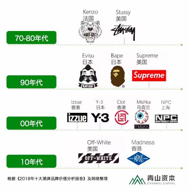 中国年轻消费者的时尚新宠 潮牌处境为何尴尬
