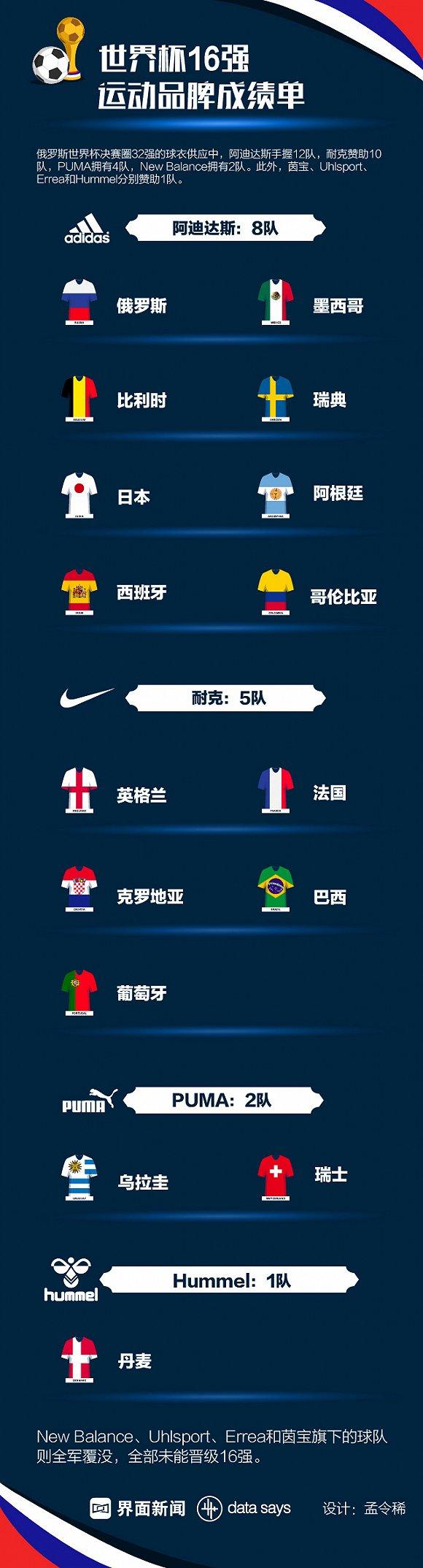 """世界杯16强敲定 运动品牌争夺战谁""""出线""""了?(图1)"""