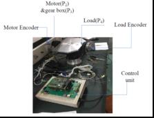 光电所在齿轮传动机构的高精度跟踪控制技术研究方面取得进展
