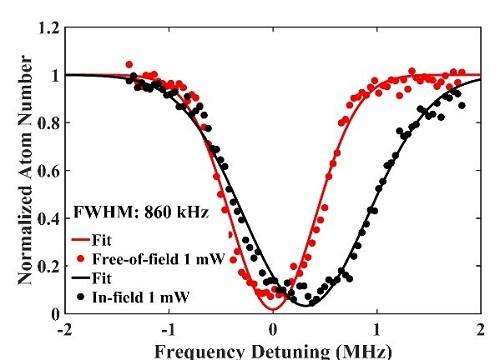 上海光机所汞原子光钟研究取得阶段性进展