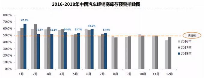 再超警戒线 7月经销商库存预警指数为53.9%