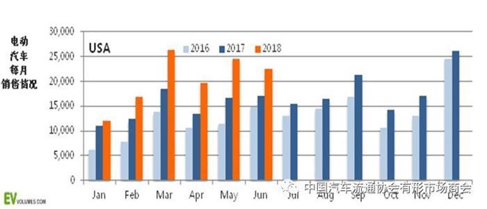 美国2018上半年电动汽车市场情况