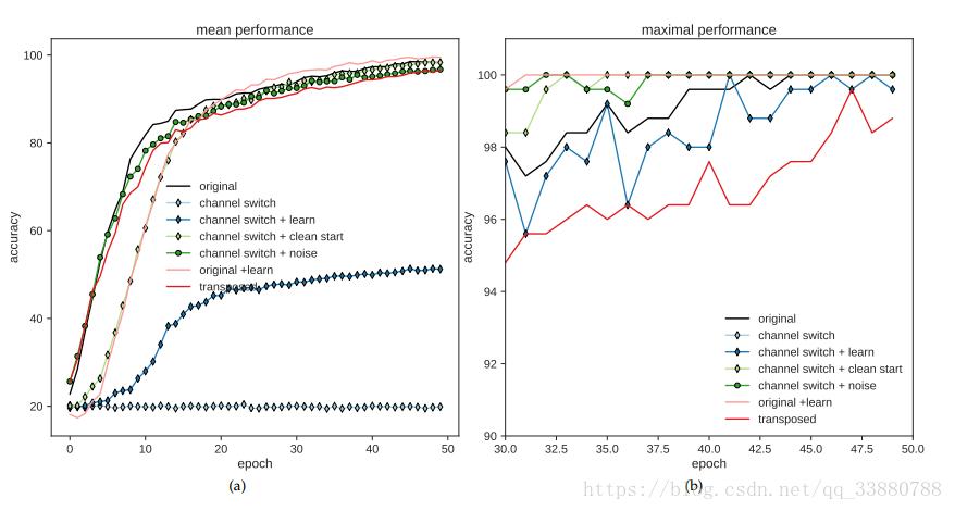 增量学习 Incremental learning 人工智能算法大全_AI算法 第3张