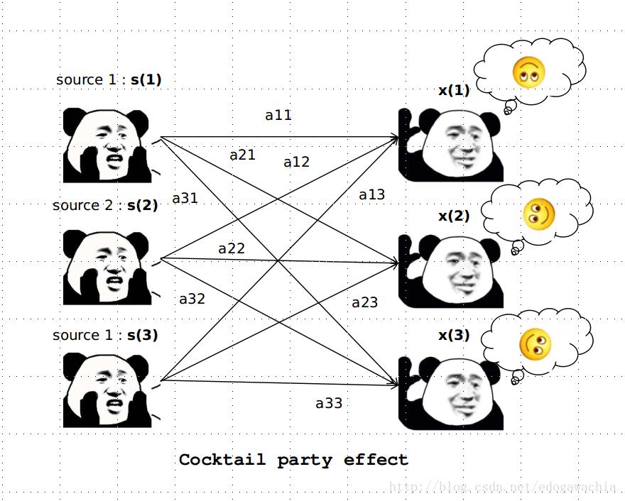 独立成分分析 Independent Component Analysis/ICA 人工智能算法大全_AI算法 第1张