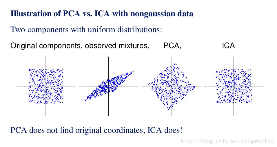 独立成分分析 Independent Component Analysis/ICA 人工智能算法大全_AI算法 第4张