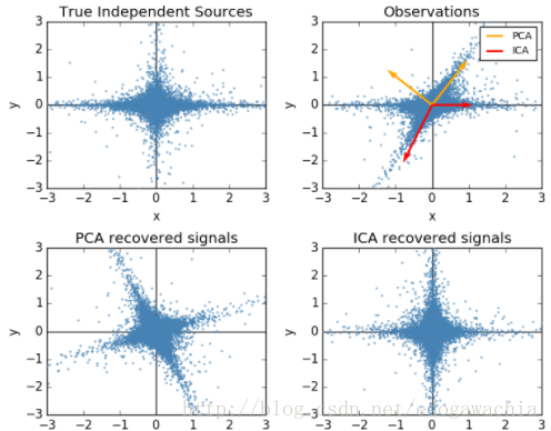 独立成分分析  Independent Component Analysis/ICA 人工智能算法大全_AI算法 第3张