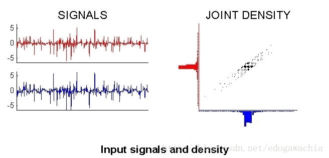 独立成分分析 Independent Component Analysis/ICA 人工智能算法大全_AI算法 第7张