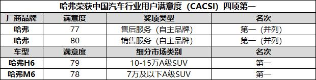再创销量传奇 哈弗SUV 10月销量持续暴涨近40%