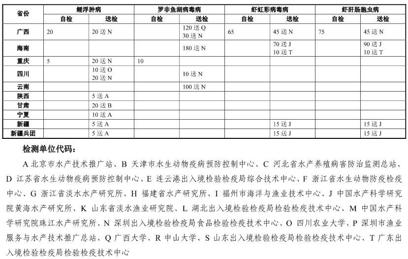 农业农村部增加2018年国家水生动物疫病监测任务(附专家名单)