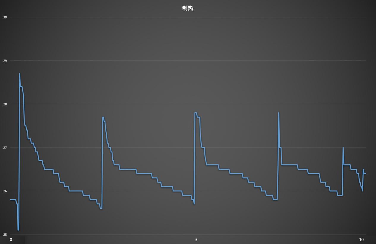 戴森/图表/制热.jpg