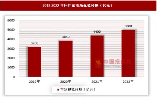 美团拿到北京牌照也枉然,网约车价格战难打但三国杀终将到来-最极客