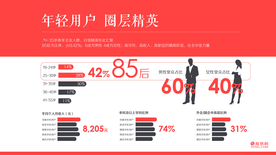 凤凰网,(怎么自学学习淘宝运营),凤凰新闻广告